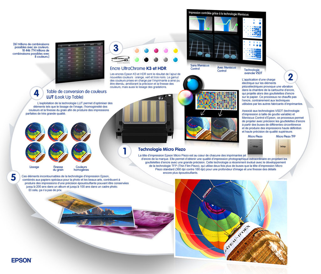 Epson Perfect Print infographic French